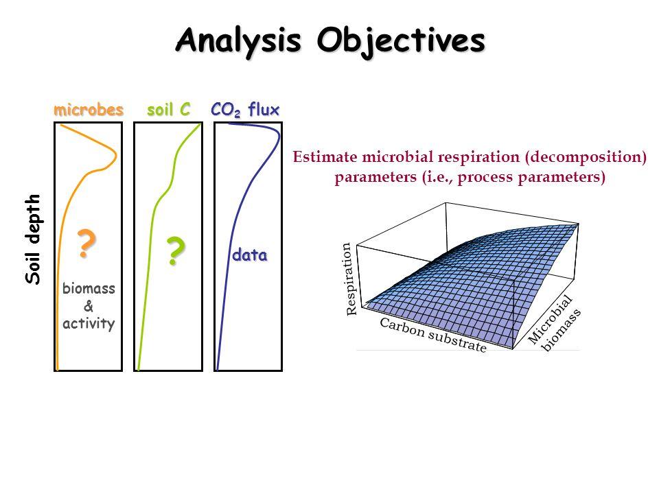 Soil depth microbes soil C CO 2 flux ? ? data Estimate microbial respiration (decomposition) parameters (i.e., process parameters) Carbon substrate Mi