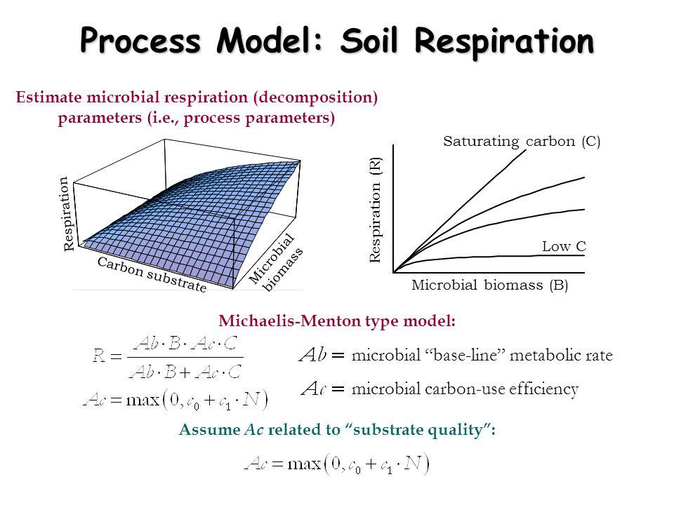 Estimate microbial respiration (decomposition) parameters (i.e., process parameters) Carbon substrate Microbial biomass Respiration Microbial biomass