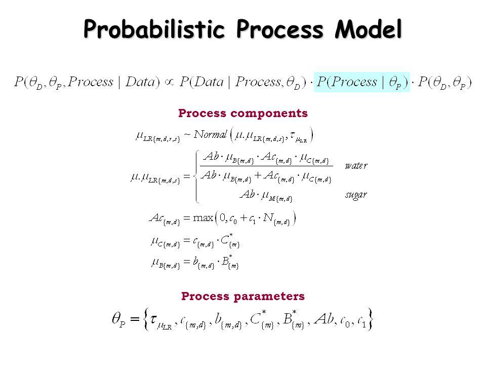 Process components Process parameters Probabilistic Process Model