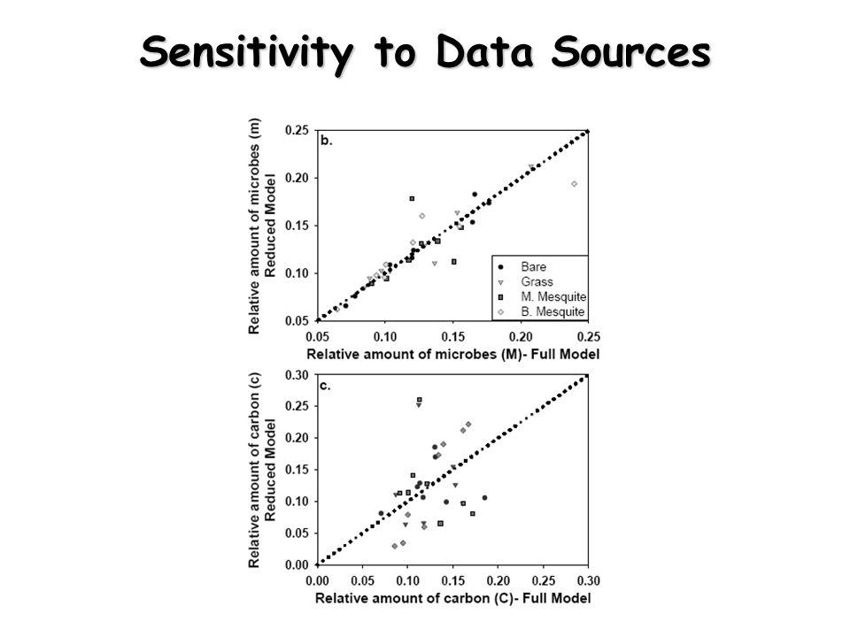 Sensitivity to Data Sources