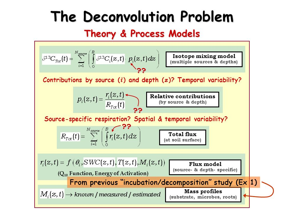 The Deconvolution Problem Isotope mixing model (multiple sources & depths) Relative contributions (by source & depth) Total flux (at soil surface) Flu