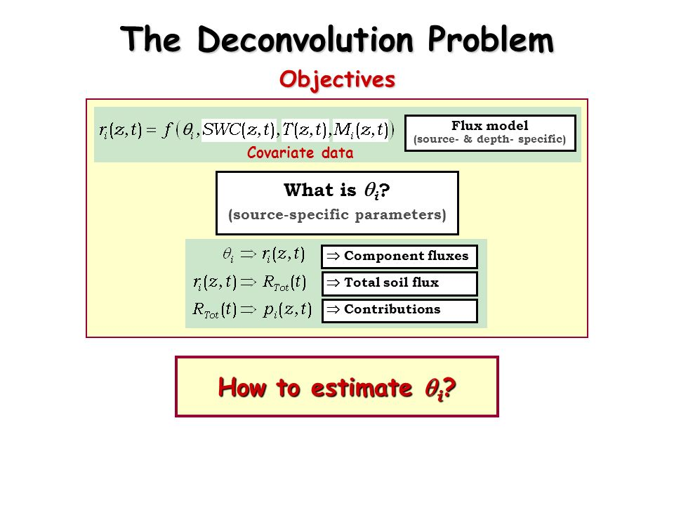 What is i ? (source-specific parameters) The Deconvolution Problem Objectives Flux model (source- & depth- specific) Covariate data Total soil flux Co