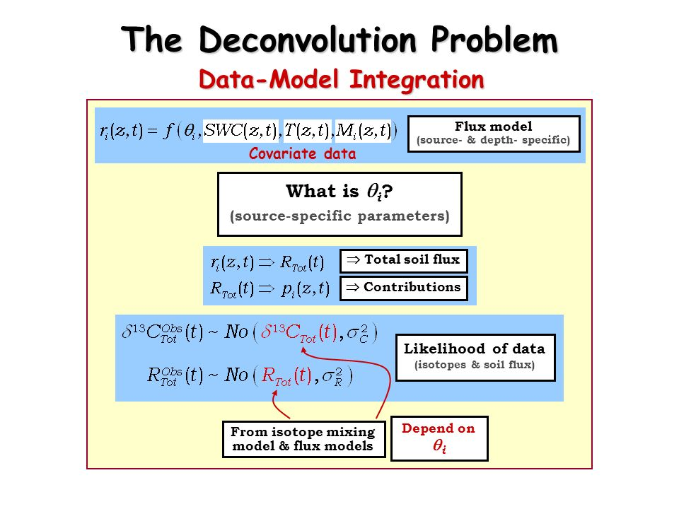 What is i ? (source-specific parameters) Likelihood of data (isotopes & soil flux) From isotope mixing model & flux models The Deconvolution Problem D