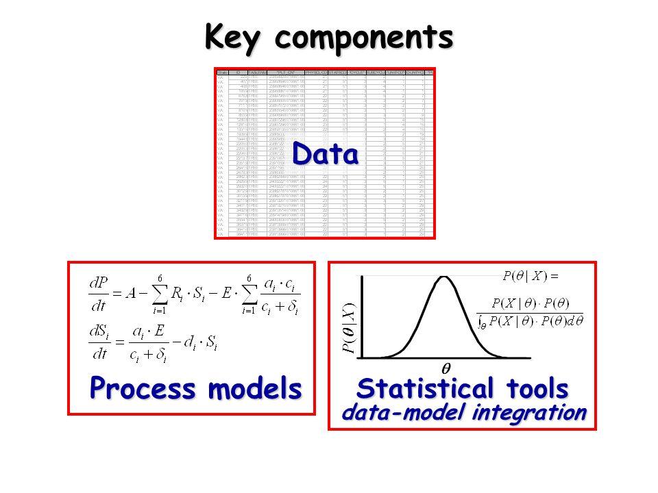 Process models Data P( | X ) Statistical tools data-model integration Key components