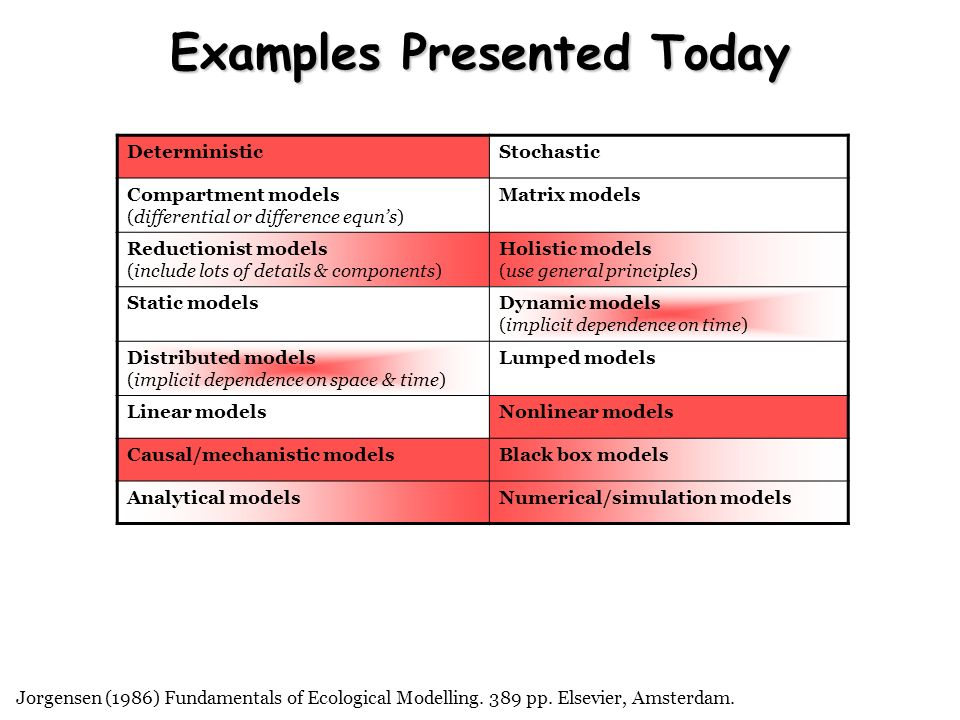 Examples Presented Today DeterministicStochastic Compartment models (differential or difference equns) Matrix models Reductionist models (include lots