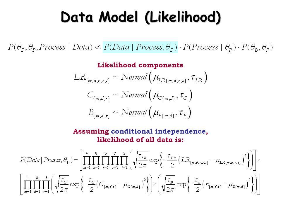 Assuming conditional independence, likelihood of all data is: Likelihood components Data Model (Likelihood)