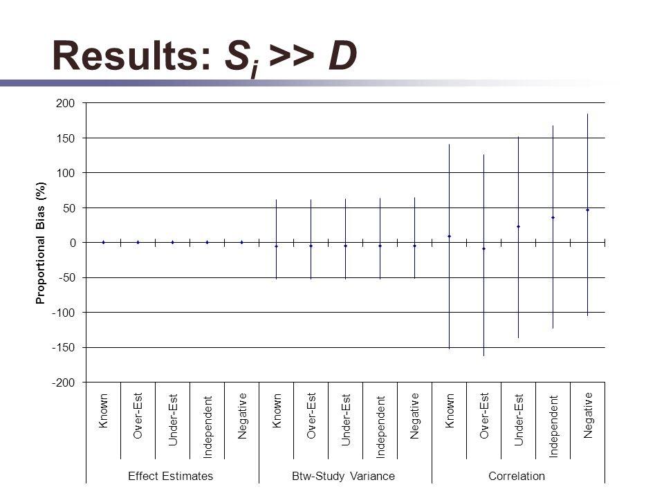Results: S i >> D -200 -150 -100 -50 0 50 100 150 200 Known Over-Est Under-Est Independent Negative Known Over-Est Under-Est Independent Negative Known Over-Est Under-Est Independent Negative Effect EstimatesBtw-Study VarianceCorrelation Proportional Bias (%)