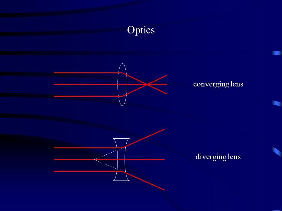Optics converging lens diverging lens