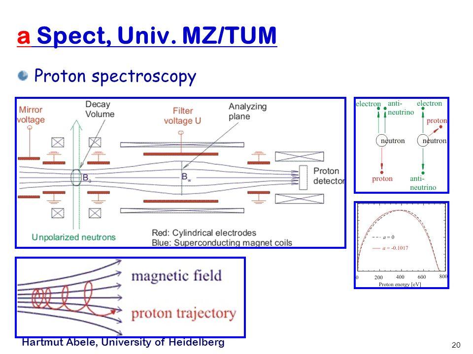 Hartmut Abele, University of Heidelberg 20 a Spect, Univ. MZ/TUM Proton spectroscopy
