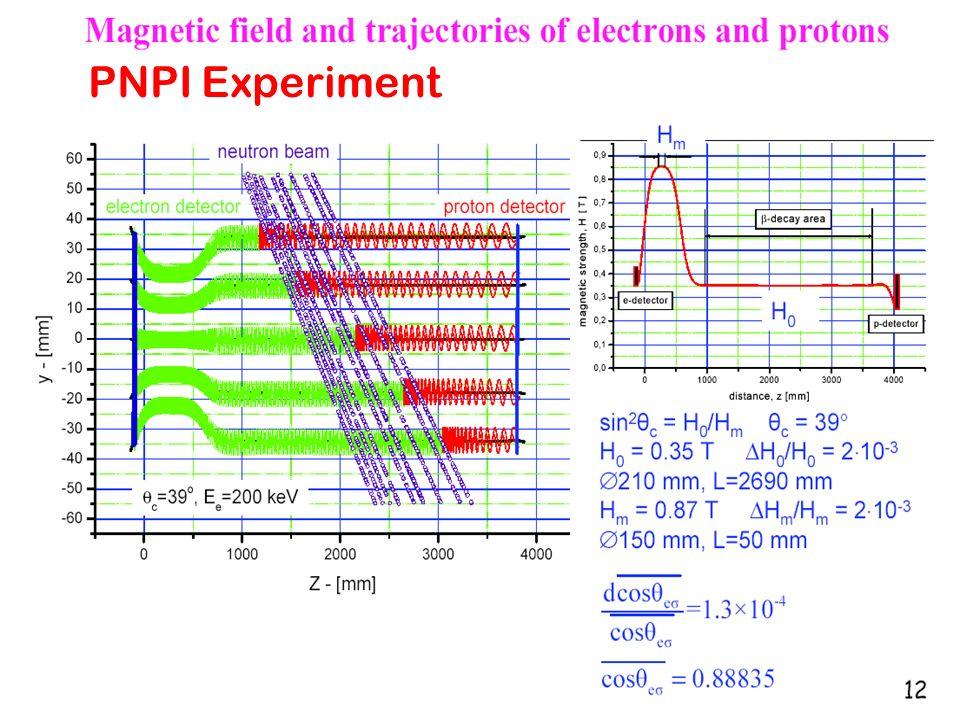 Hartmut Abele, University of Heidelberg 22 PNPI Experiment