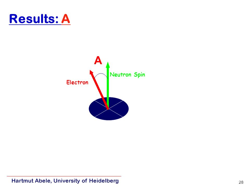Hartmut Abele, University of Heidelberg 28 Results: A Electron Neutron Spin A