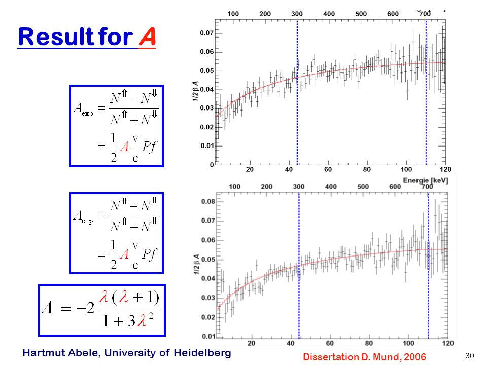 Hartmut Abele, University of Heidelberg 30 Result for A Dissertation D. Mund, 2006