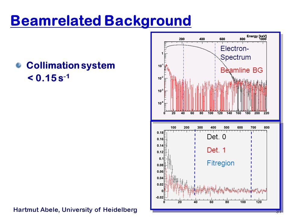 Hartmut Abele, University of Heidelberg 31 Beamrelated Background Collimation system < 0.15 s -1 Det.