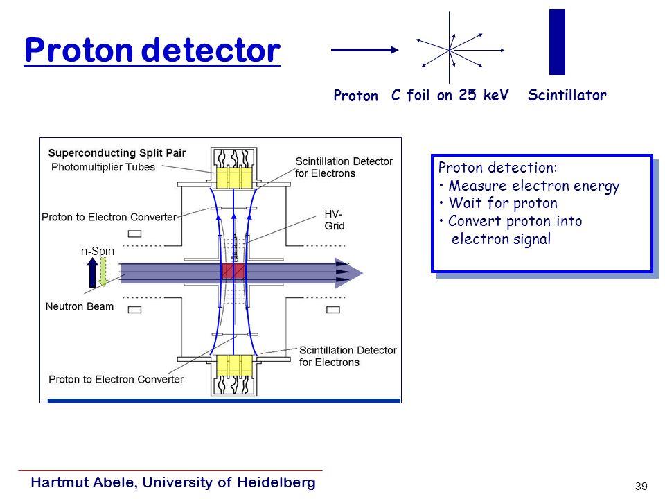 Hartmut Abele, University of Heidelberg 39 Proton detector C foil on 25 keVScintillator Proton Proton detection: Measure electron energy Wait for proton Convert proton into electron signal Proton detection: Measure electron energy Wait for proton Convert proton into electron signal n-Spin
