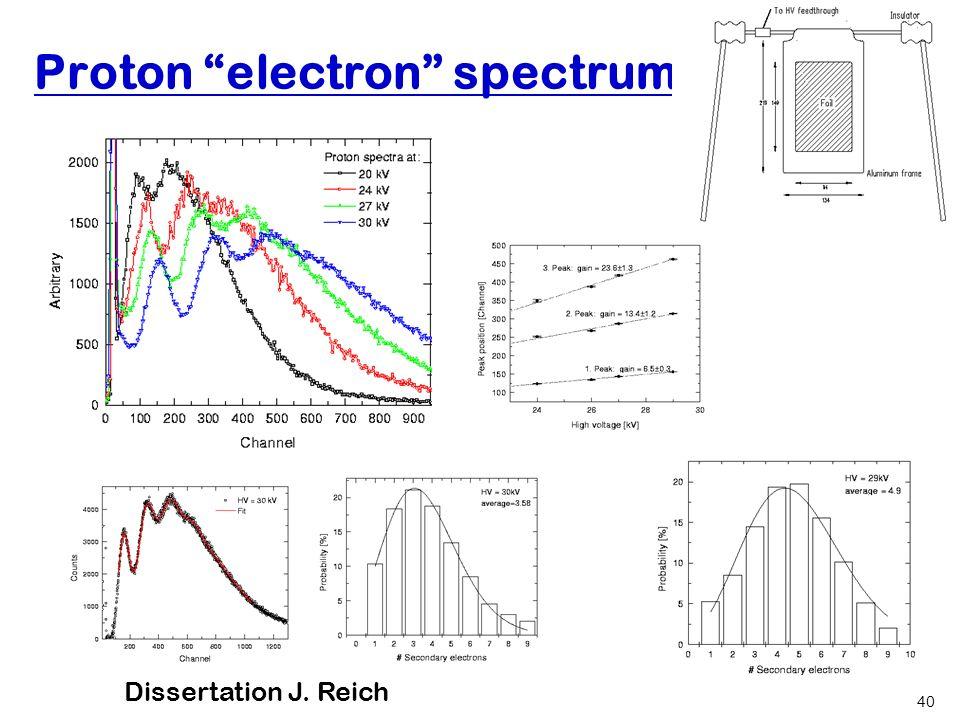 Hartmut Abele, University of Heidelberg 40 Proton electron spectrum Dissertation: J.