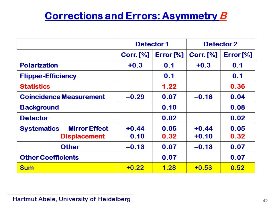 Hartmut Abele, University of Heidelberg 42 Corrections and Errors: Asymmetry B Detector 1Detector 2 Corr.