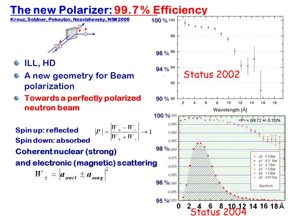 Hartmut Abele, University of Heidelberg 8 The new Polarizer: 99.7 % Efficiency Kreuz, Soldner, Pekoutov, Nesvizhevsky, NIM 2006 ILL, HD A new geometry for Beam polarization Towards a perfectly polarized neutron beam Status 2002 Status % 100 % 96 % 100 % 90 % 95 % 94 % 96 % Spin up: reflected Spin down: absorbed Coherent nuclear (strong) and electronic (magnetic) scattering