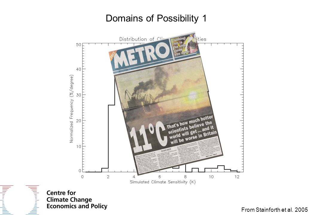 Domains of Possibility 1 From Stainforth et al. 2005