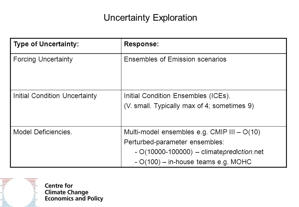 Uncertainty Exploration Type of Uncertainty:Response: Forcing UncertaintyEnsembles of Emission scenarios Initial Condition UncertaintyInitial Condition Ensembles (ICEs).
