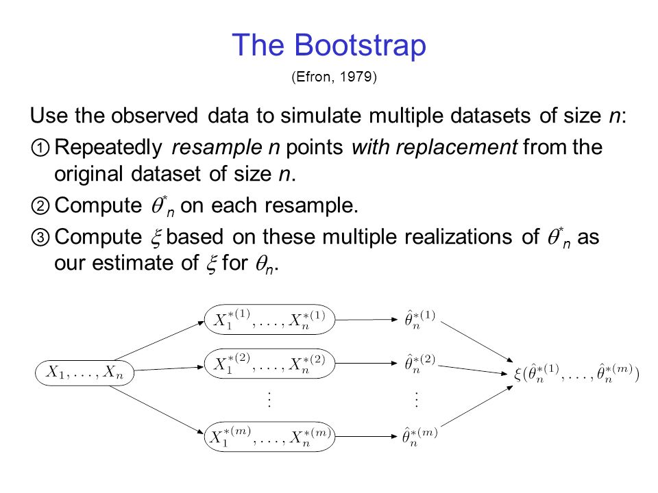 The Bootstrap Use the observed data to simulate multiple datasets of size n: Repeatedly resample n points with replacement from the original dataset o