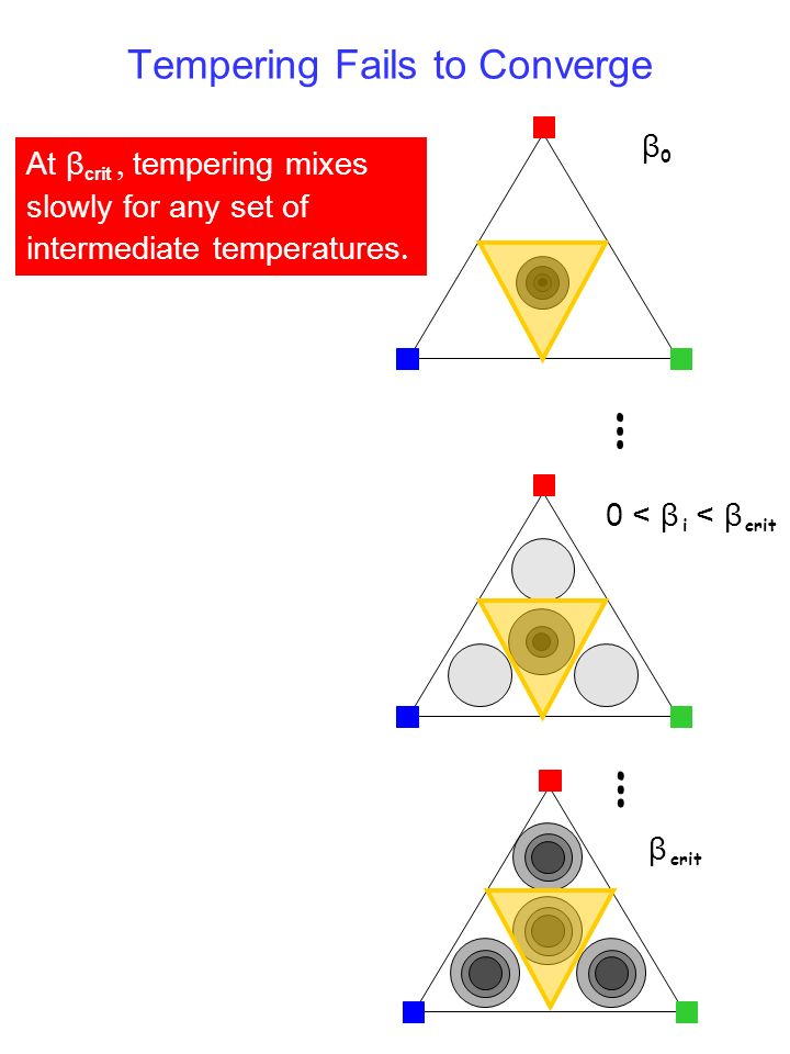 Tempering Fails to Converge β crit β0β0 … 0 < β i < β crit … At β crit tempering mixes slowly for any set of intermediate temperatures.