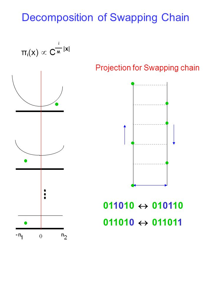 Decomposition of Swapping Chain π i (x) C |x| i M 011010 010110 011010 011011 Projection for Swapping chain …