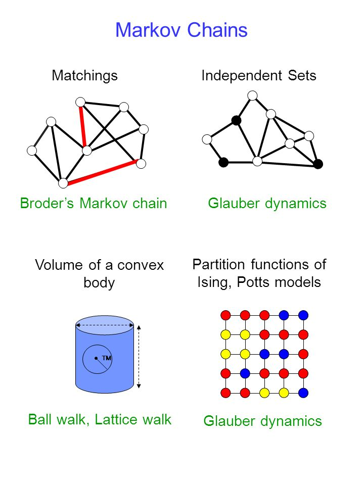 MatchingsIndependent Sets Partition functions of Ising, Potts models Volume of a convex body Broders Markov chainGlauber dynamics Ball walk, Lattice walk Markov Chains