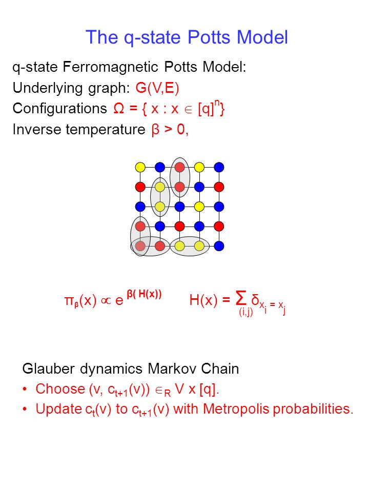 The q-state Potts Model q-state Ferromagnetic Potts Model: Underlying graph: G(V,E) Configurations Ω = { x : x [q] n } Inverse temperature β > 0, π β