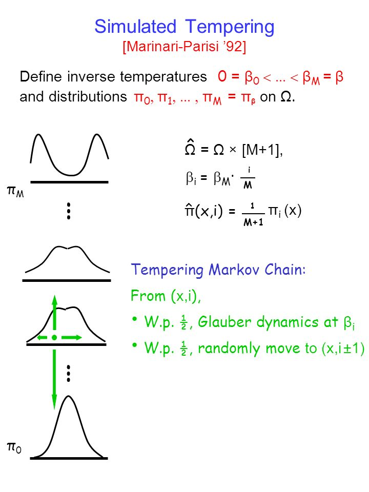 Simulated Tempering [Marinari-Parisi 92] Define inverse temperatures 0 = β 0 β M = β and distributions π 0 π 1 π M = π β on Ω.