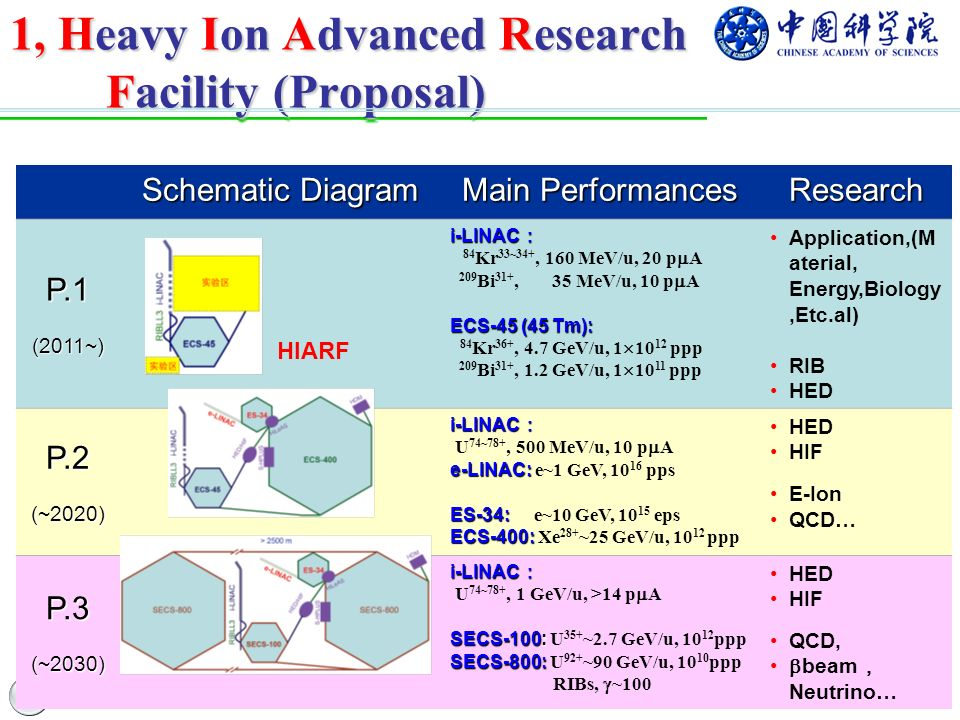 1, Heavy Ion Advanced Research Facility (Proposal) Schematic Diagram Main Performances ResearchP.1(2011~) HIARF i-LINAC i-LINAC 84 Kr 33~34+, 160 MeV/