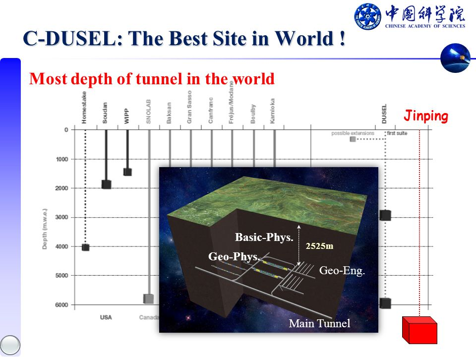 C-DUSEL: The Best Site in World ! Jinping Most depth of tunnel in the world Geo-Eng. Geo-Phys. Basic-Phys. Main Tunnel 2525m