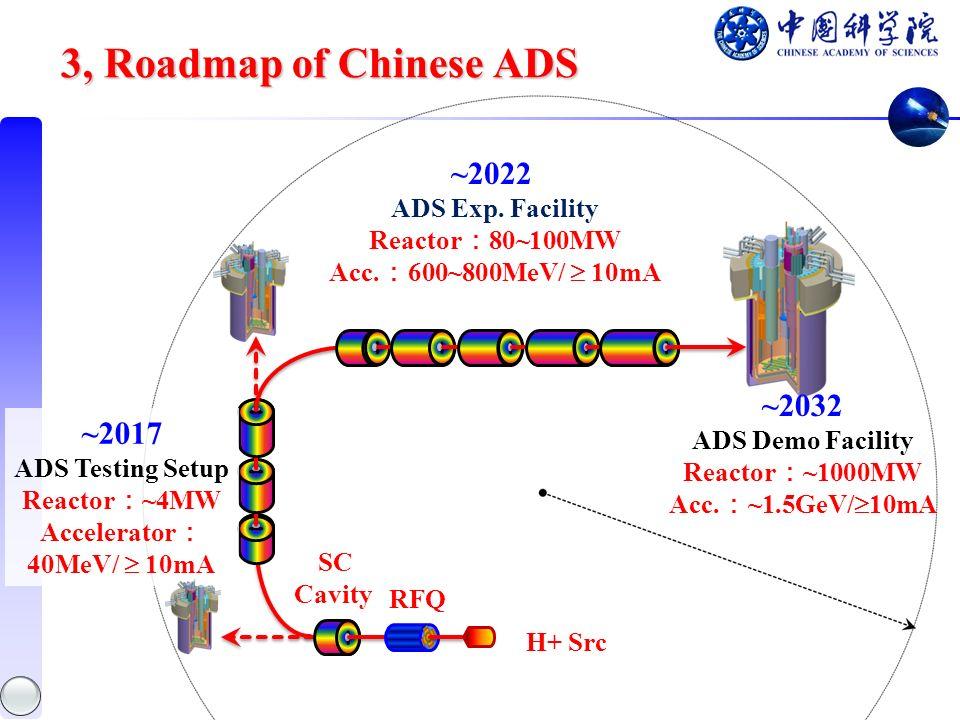 ~2017 ADS Testing Setup Reactor ~4MW Accelerator 40MeV/ 10mA H+ Src SC Cavity RFQ ~2022 ADS Exp.