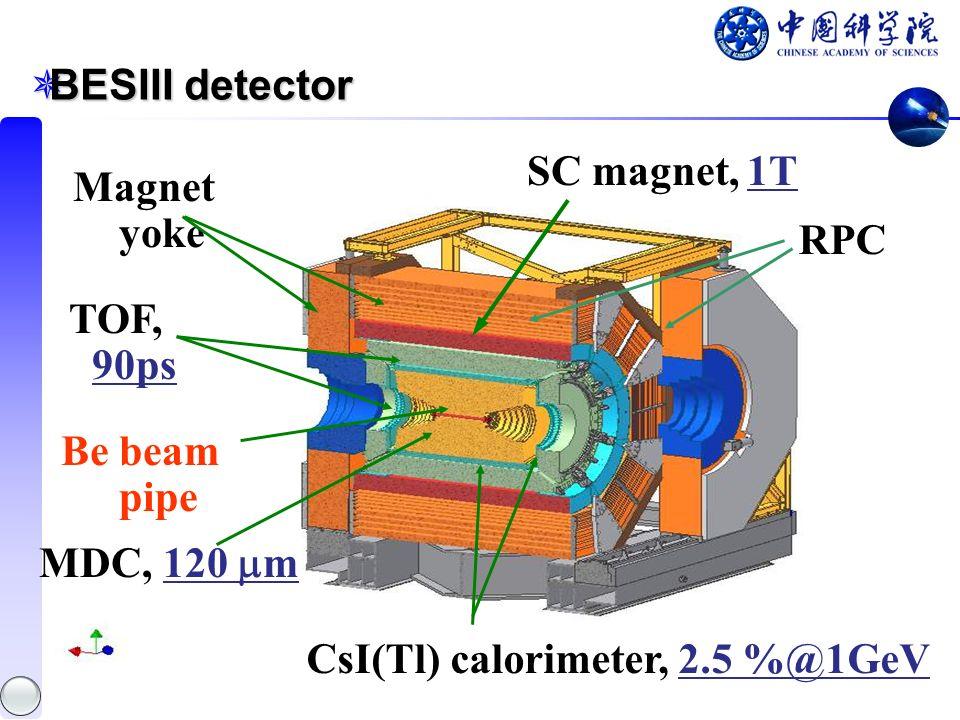 BESIII detector BESIII detector Be beam pipe SC magnet, 1T Magnet yoke MDC, 120 m CsI(Tl) calorimeter, 2.5 %@1GeV TOF, 90ps RPC
