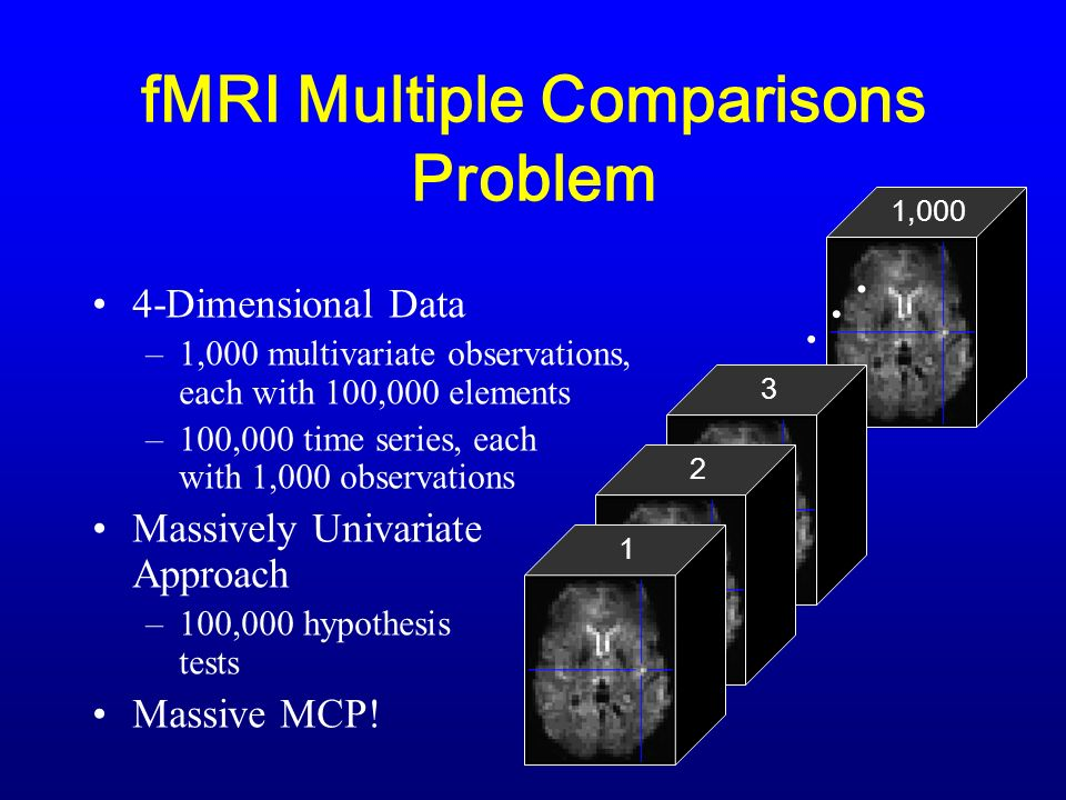 fMRI Multiple Comparisons Problem 4-Dimensional Data –1,000 multivariate observations, each with 100,000 elements –100,000 time series, each with 1,000 observations Massively Univariate Approach –100,000 hypothesis tests Massive MCP.