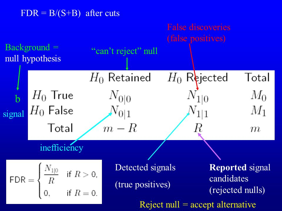 False discoveries (false positives) b Detected signals (true positives) Reported signal candidates (rejected nulls) Background = null hypothesis inefficiency cant reject null signal FDR = B/(S+B) after cuts Reject null = accept alternative