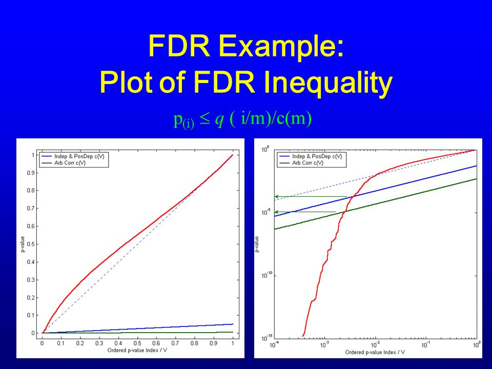 FDR Example: Plot of FDR Inequality p (i) q ( i/m)/c(m)