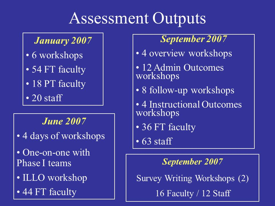 Assessment Outputs January 2007 6 workshops 54 FT faculty 18 PT faculty 20 staff June 2007 4 days of workshops One-on-one with Phase I teams ILLO workshop 44 FT faculty September 2007 4 overview workshops 12 Admin Outcomes workshops 8 follow-up workshops 4 Instructional Outcomes workshops 36 FT faculty 63 staff September 2007 Survey Writing Workshops (2) 16 Faculty / 12 Staff