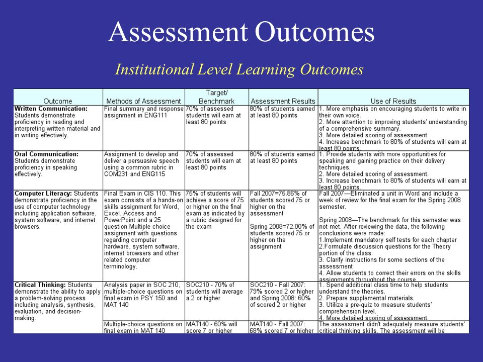Assessment Outcomes Institutional Level Learning Outcomes