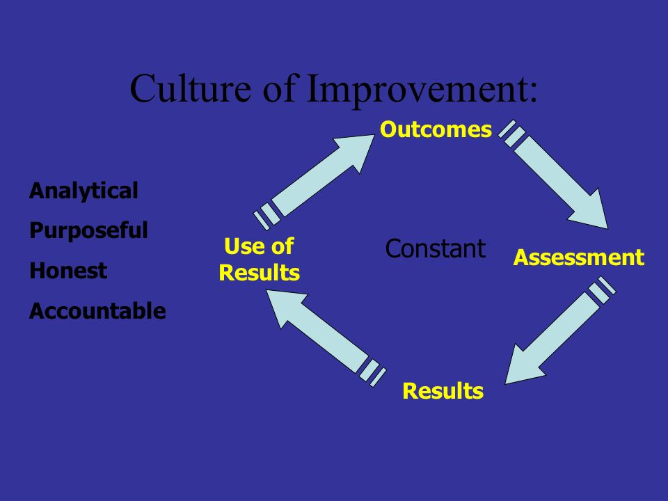 Culture of Improvement: Outcomes Assessment Use of Results Results Constant Analytical Purposeful Honest Accountable