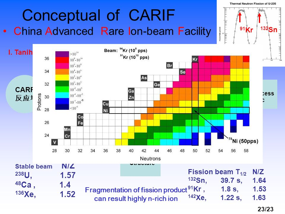 23/23 Conceptual of CARIF China Advanced Rare Ion-beam Facility CARR ISOL LINAC FRS Halo r process Magic n th 130 Cd, 78 Ni, 138 Sn 8x10 14 cm 2 s -1