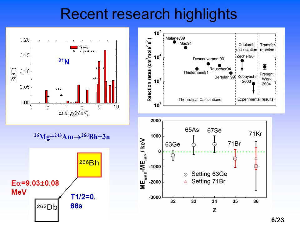 6/23 Recent research highlights 26 Mg+ 243 Am 266 Bh+3n E =9.03±0.08 MeV T1/2=0. 66s 21 N