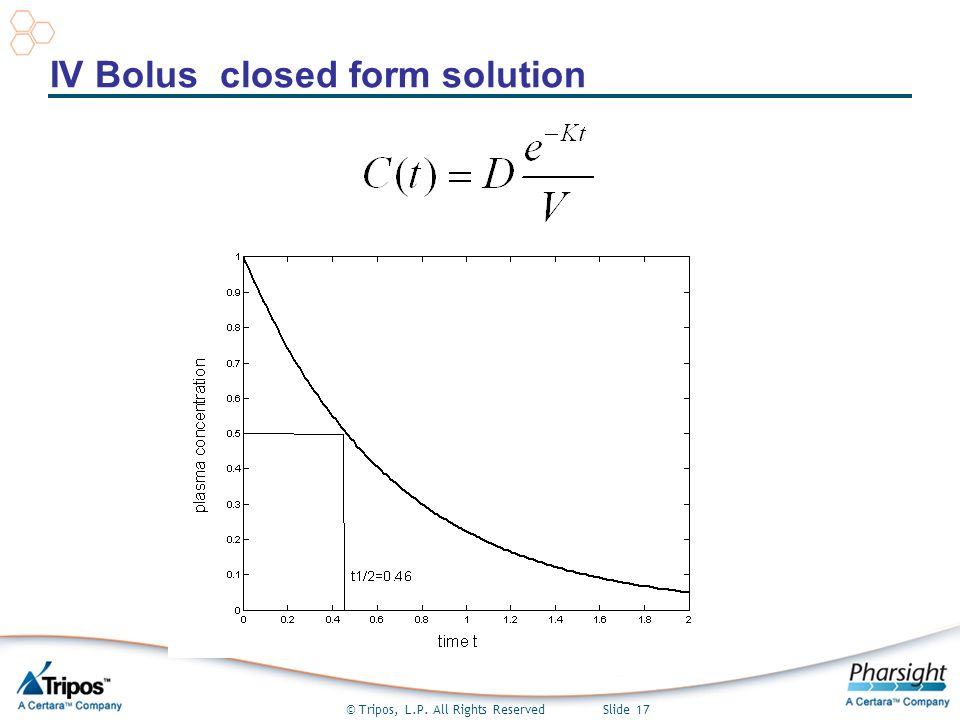 © Tripos, L.P. All Rights Reserved Slide 17 IV Bolus closed form solution