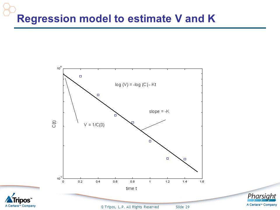 © Tripos, L.P. All Rights Reserved Slide 29 Regression model to estimate V and K