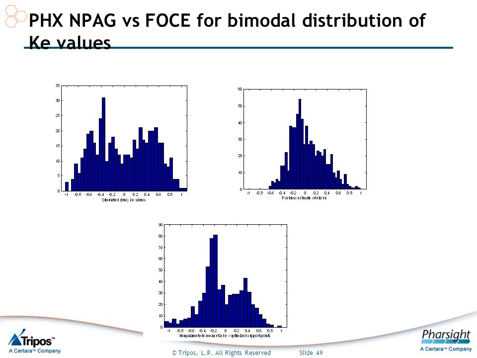 © Tripos, L.P. All Rights Reserved Slide 49 PHX NPAG vs FOCE for bimodal distribution of Ke values