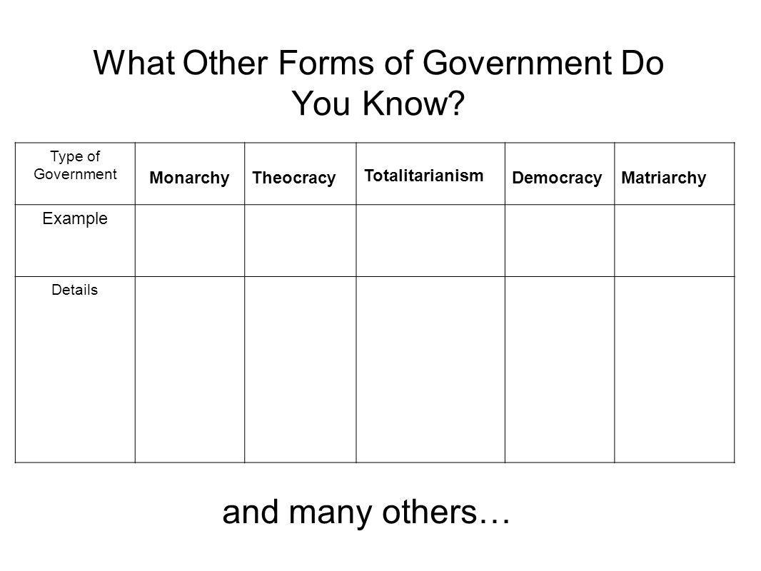 What Other Forms of Government Do You Know? Type of Government MonarchyTheocracy Totalitarianism DemocracyMatriarchy Example Details and many others…