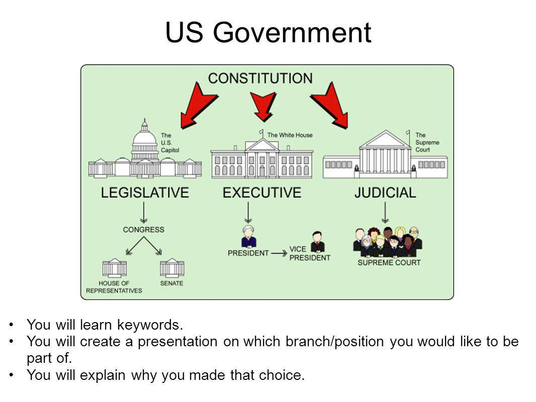 US Government You will learn keywords. You will create a presentation on which branch/position you would like to be part of. You will explain why you