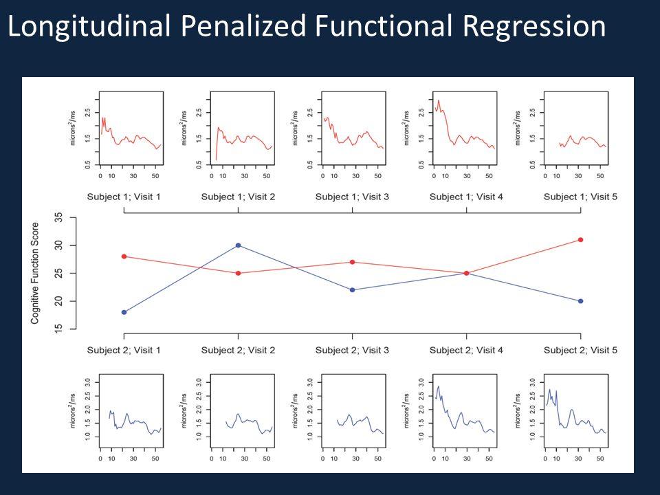 Longitudinal Penalized Functional Regression