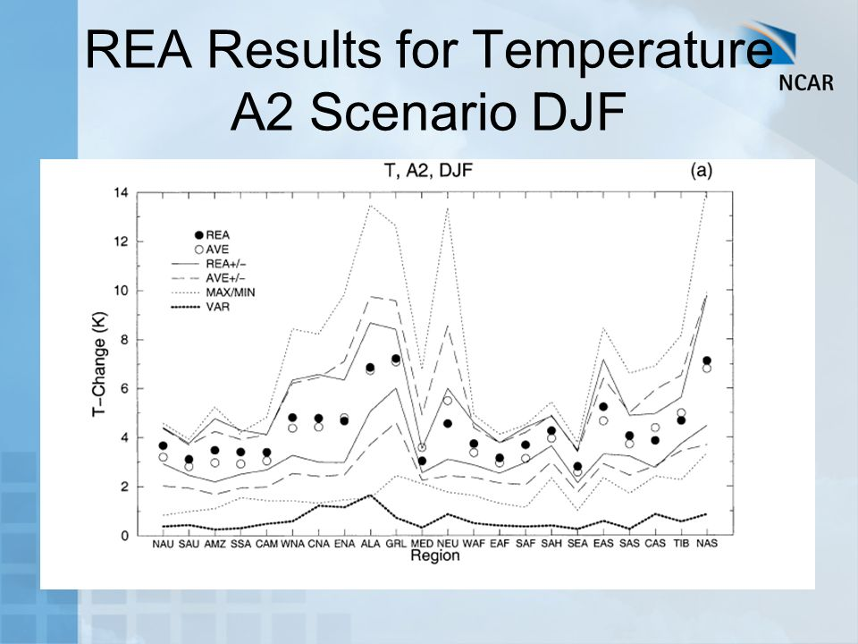 REA Results for Temperature A2 Scenario DJF