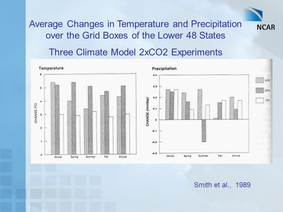 Average Changes in Temperature and Precipitation over the Grid Boxes of the Lower 48 States Three Climate Model 2xCO2 Experiments Smith et al., 1989