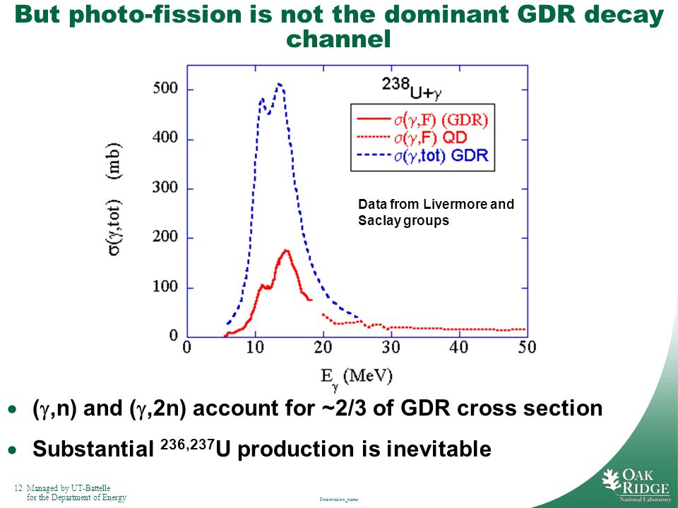 12Managed by UT-Battelle for the Department of Energy Presentation_name But photo-fission is not the dominant GDR decay channel (,n) and (,2n) account